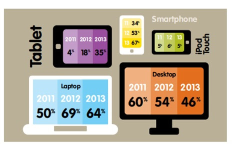 Social-Media-Screen-Usage-Growth-of-Mobile-Yellow-Pages-Social-Media-Report