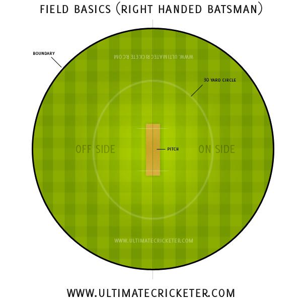 Cricket Field Positions For Left Hand Batsman Wedangan Q