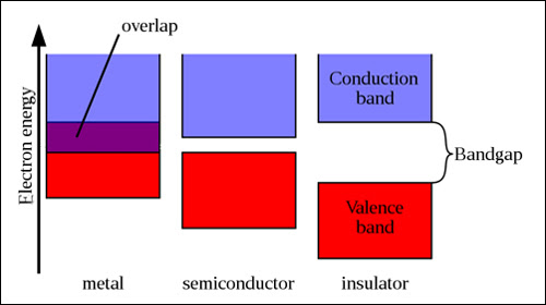 In the valence band electrons