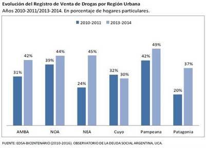 Informe de la UCA sobre el aumento de venta de drogas. (Foto: Captura)