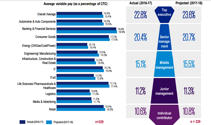 E-commerce tops salary hike with 12.5%, logistics sector ...