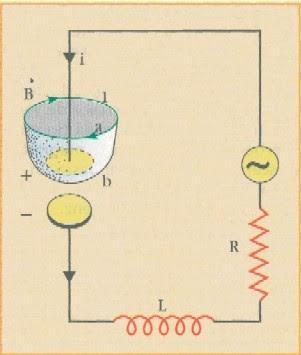 Perchè è necessario introdurre la corrente di spostamento?