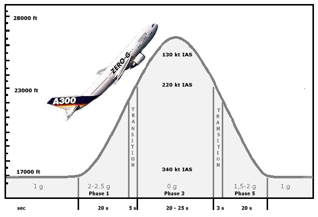 File:Parabolic flight.png