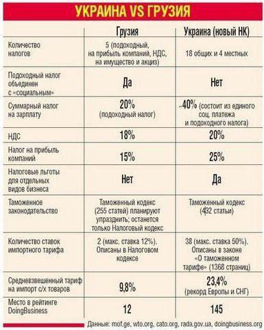 """Покращення"": результаты реформ в Грузии и Украине. ФОТО"
