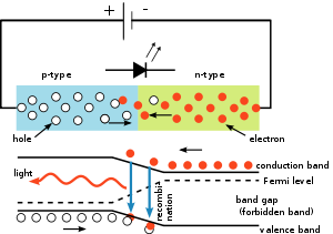 Schematic diagrams of Light Emitting Diodes (LED)