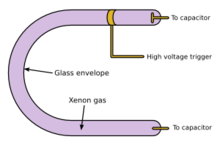 lampadina stroboscopica