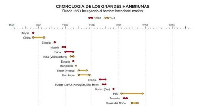 Cronología de las grandes hambrunas desde 1950 / REUTERS