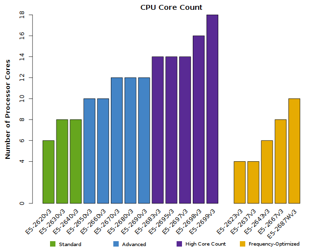 Carta do Xeon E5-2600v3 número de CPU Cores