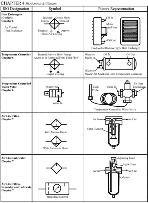 CHAPTER 4: ISO Symbols | Workshop in 2019 | Piping