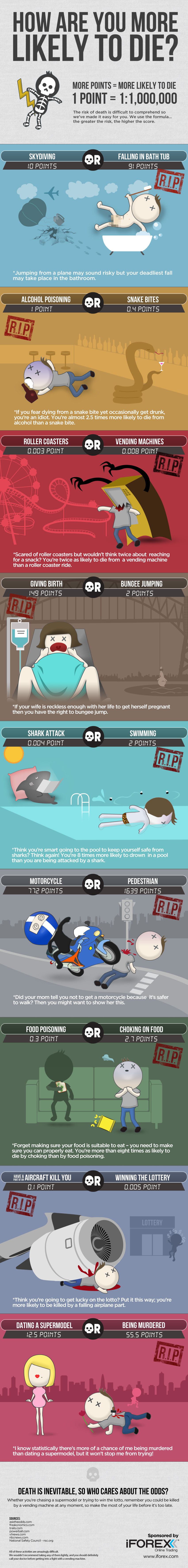 Infographic: How Are You More likely To Die?