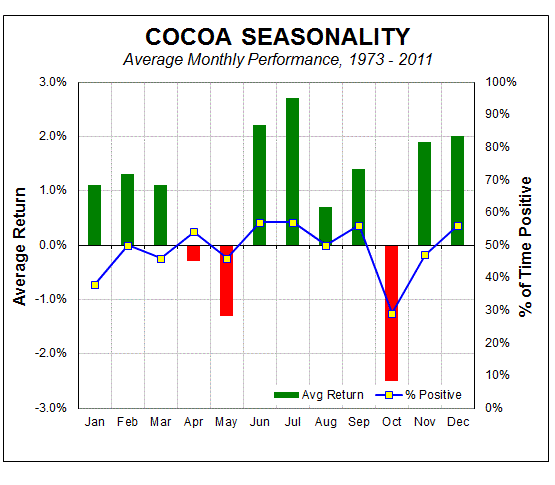 10-3-13 cc seasonality
