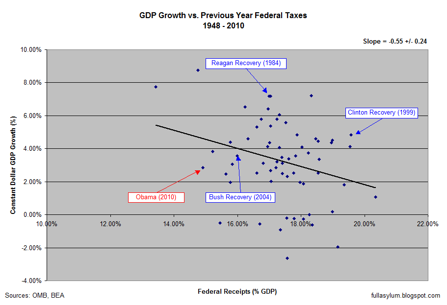 GDP Growth vs. Previous Year Taxes 1948-2010