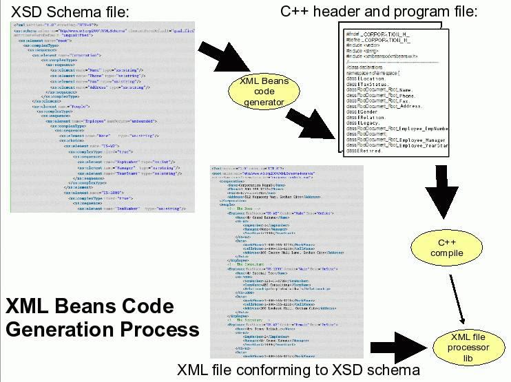 C Xmlbeansxx Xmlbeanscxx Xml Parser And Generator