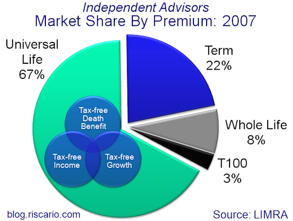 RISCARIO INSIDER: Canadian Life Insurance Sales in 2007
