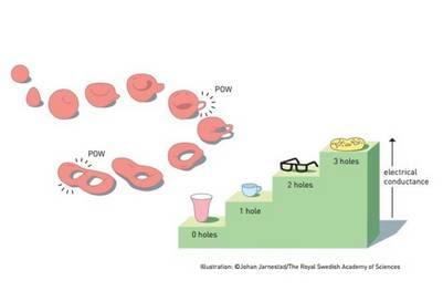 Topología explicada. Los agujeros y su relación con la conducción eléctrica (Comité Nobel)