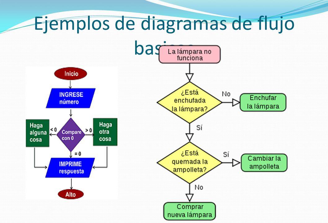 Ejemplos+de+diagramas+de+flujo+basicos