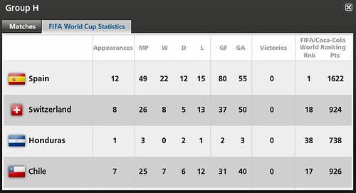 WC2010 GP H stat.bmp