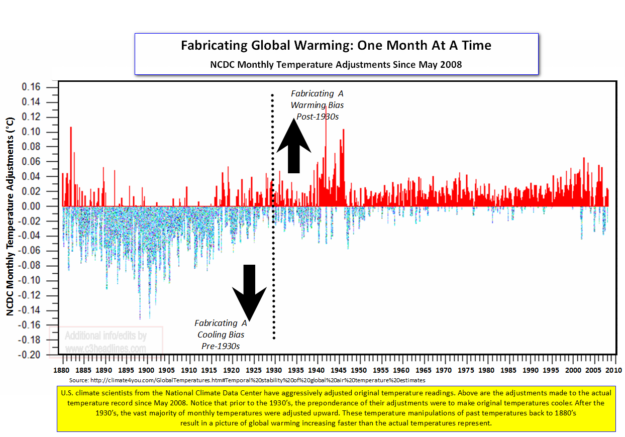 NCDC Fabricates Global Warming