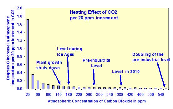 artículo_efecto_logarítmico_del_CO2_imagen_3