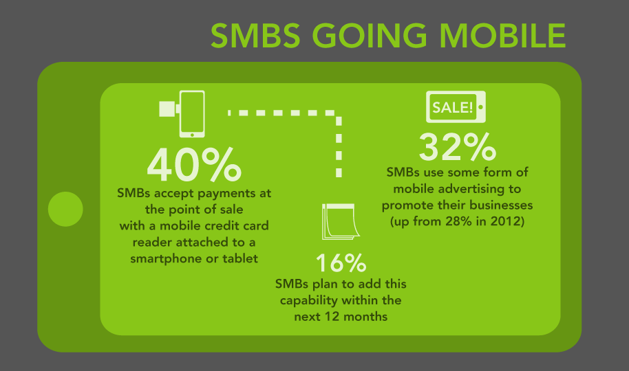 SMBs going mobile
