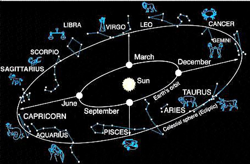 What Is The Zodiac Astronomy Essentials Earthsky