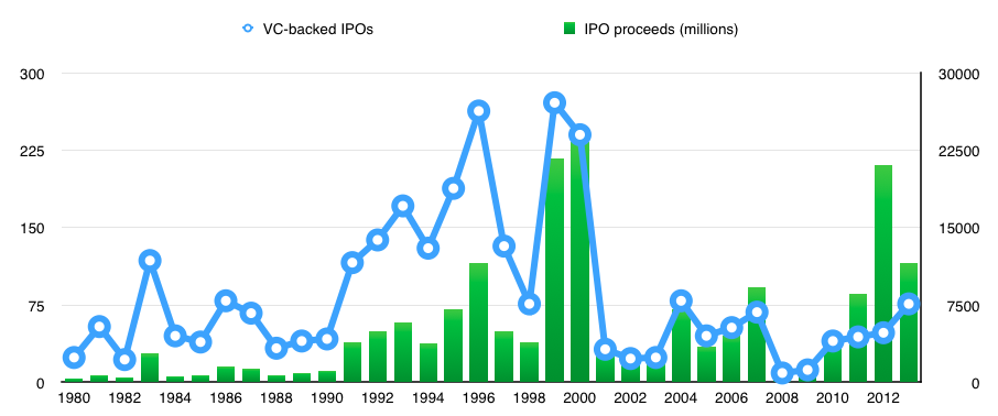 vc-backed-ipos