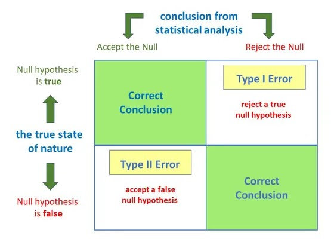 False positive and false negative in Statistics