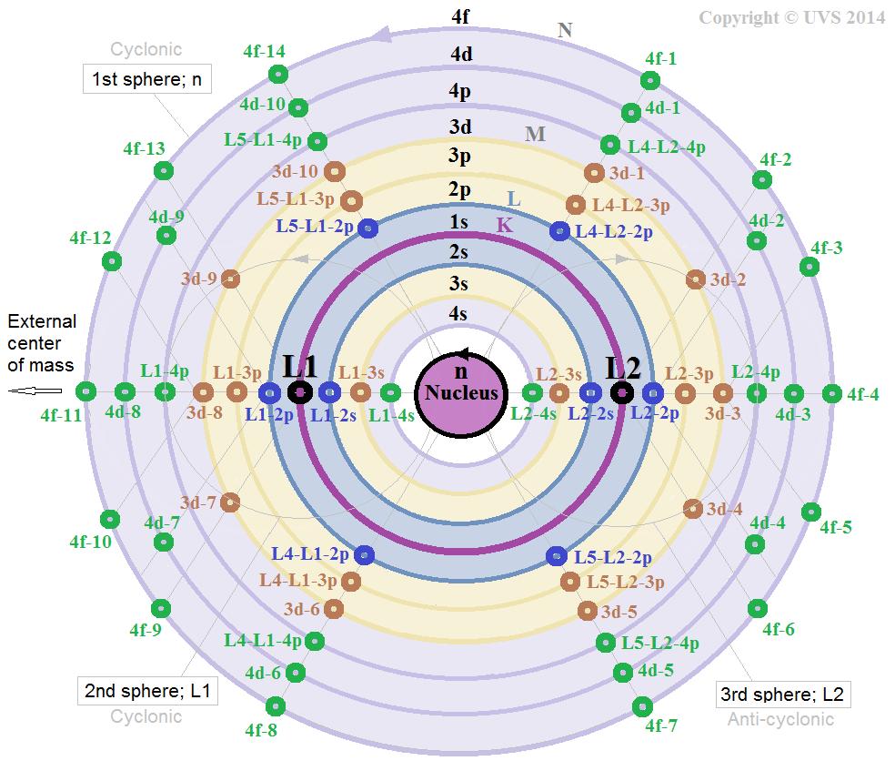 UVS_atomic_model