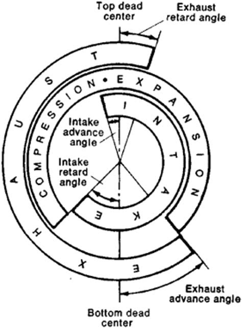 Timing Diagram | Article about Timing Diagram by The Free