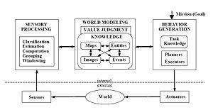 4D-RCS control loop basic internal structure.