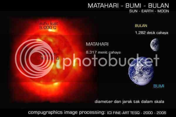 http://i222.photobucket.com/albums/dd96/thunderianz/space/sun-earth-moon-600x400-mark-30.jpg