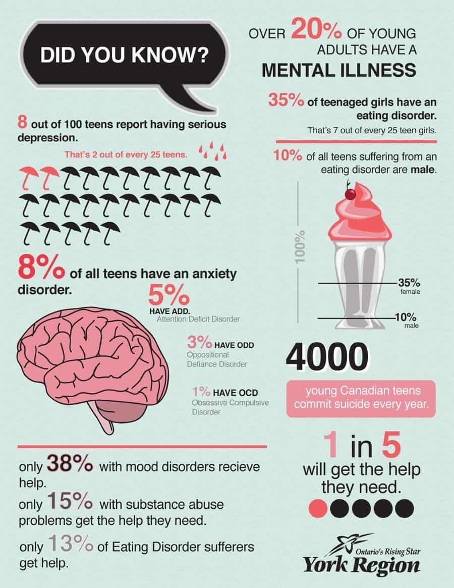 Startling Facts About Teenagers And Mental Illness | Daily ...
