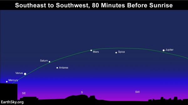 Beginning around January 20 - through mid-February - you can see five bright planets at once in the predawn sky.