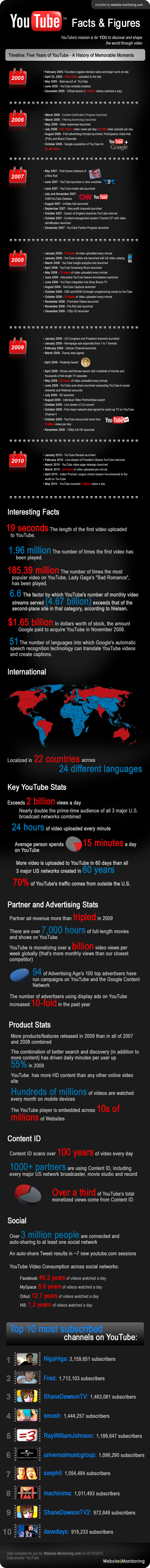 YouTube Facts & Figures