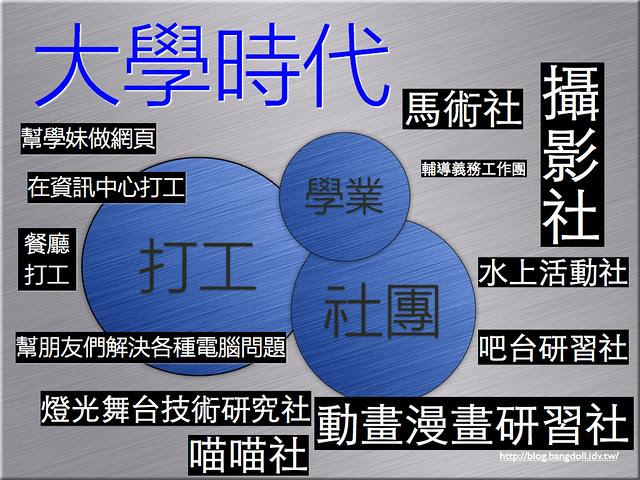 蔡正信_BNI長勝分會_資訊顧問的養成20121030.003