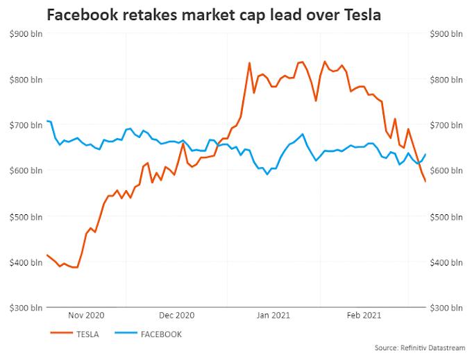 Tesla pierde un tercio de su valor por tercera vez en un año