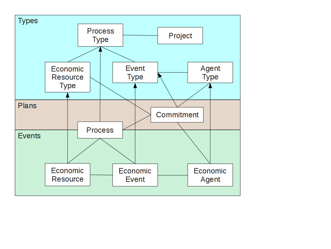Resource events and agents isoiec 15944 42007 ontology to all of those levels and their relationships are necessary but the names may not communicate ccuart Choice Image