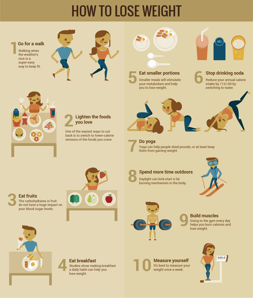 Infographic: How To Lose Weight
