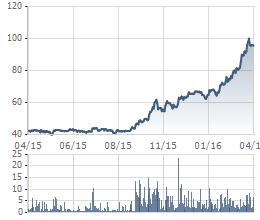 """""""Chạy"""" từ năm ngoái đến nay, những cổ phiếu này vẫn chưa thấy đỉnh (3)"""