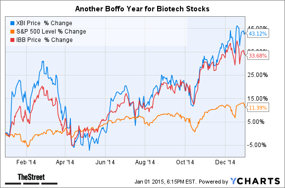Biotech Stocks 2014: The Best, Worst and Fastest-Growing ...