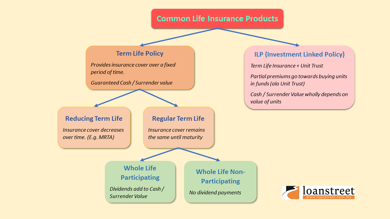 Complete Guide to Life Insurance Pt.2 - Commonly Seen Policies
