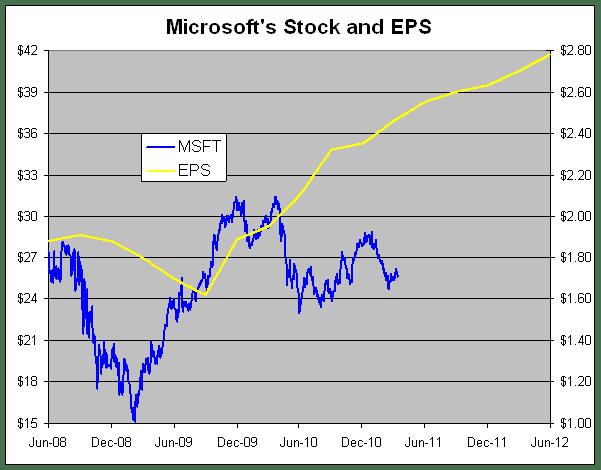 microsoft pe ratio chart