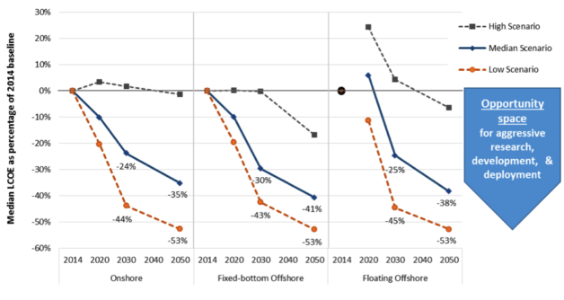 Figure 3. Estimated change in LCOE over time across all three scenarios.