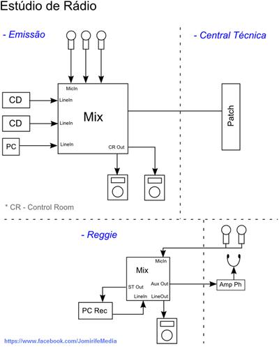 Esquema de sistema de som: Estúdio de rádio