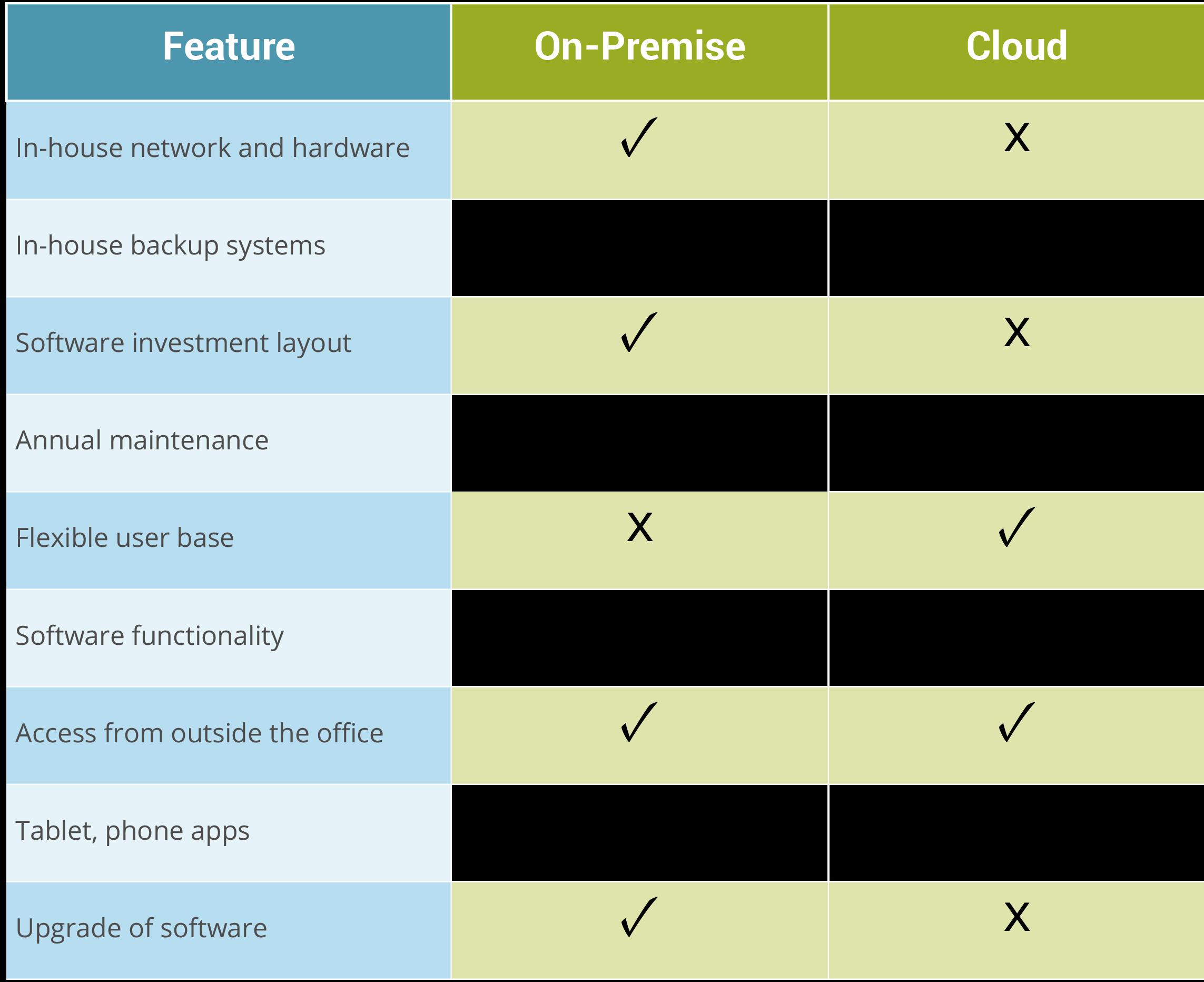 Cloud-based Computing vs. On-Premise for Wealth Management