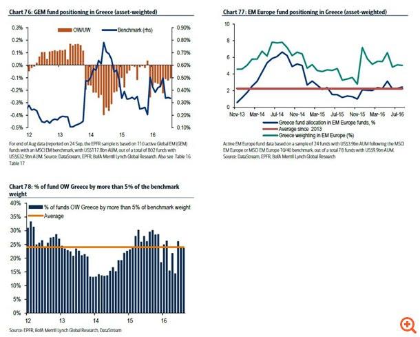 BofA: Υφεση 1% στην Ελλάδα φέτος, φεύγουν οι ξένοι από το Χ.Α