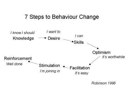 behaviour-change-model.jpg