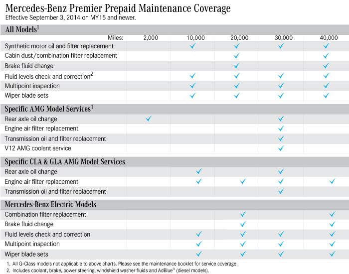 Service A/B cost vs prepaid maintenance - Mercedes GLA Forum