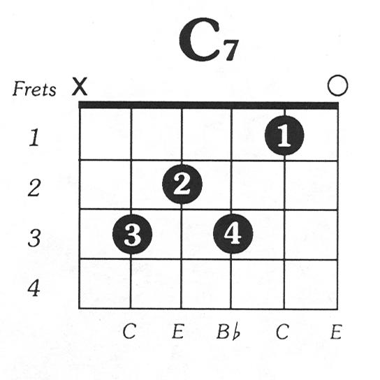 Belajar Chord Gitar Seventh