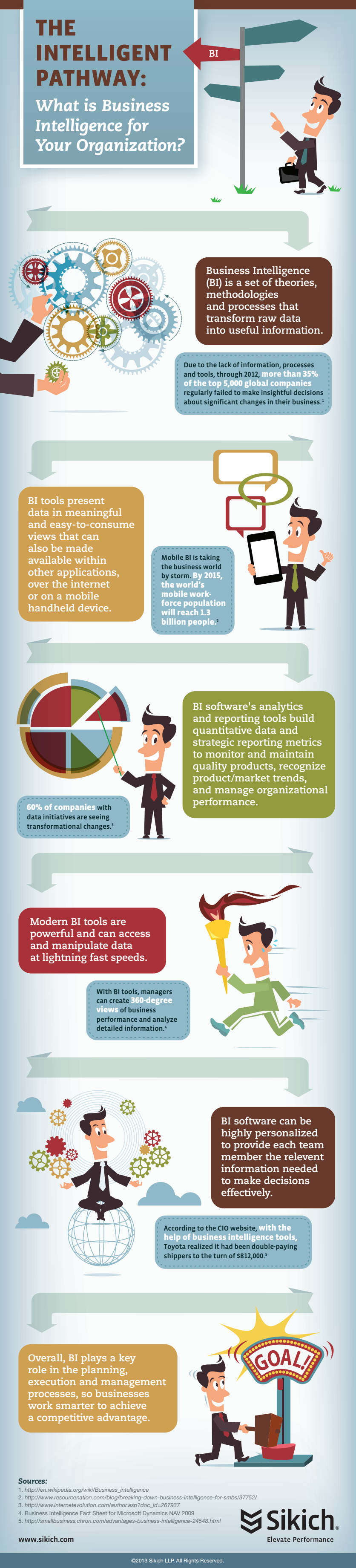 Infographic: What Is Business Intelligence For Your Organization?